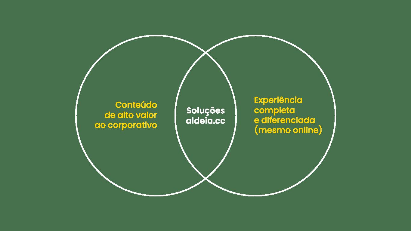 Gráfico 2 (Diagrama)