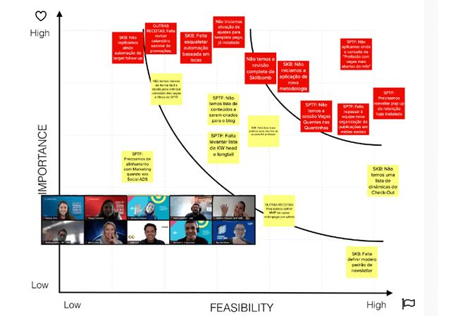 Team Building Processando Aprendizado